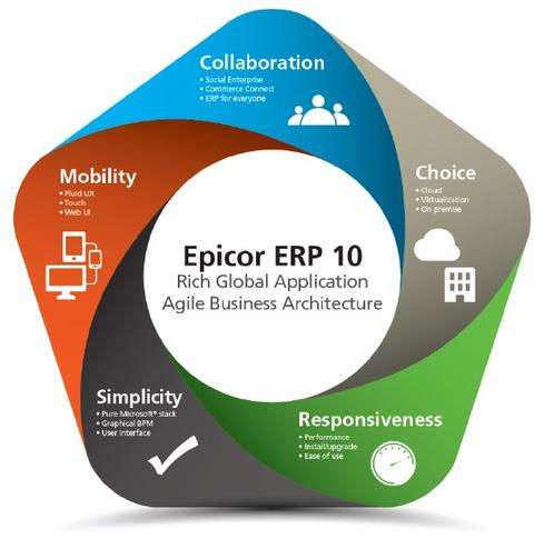 upgrading epicor