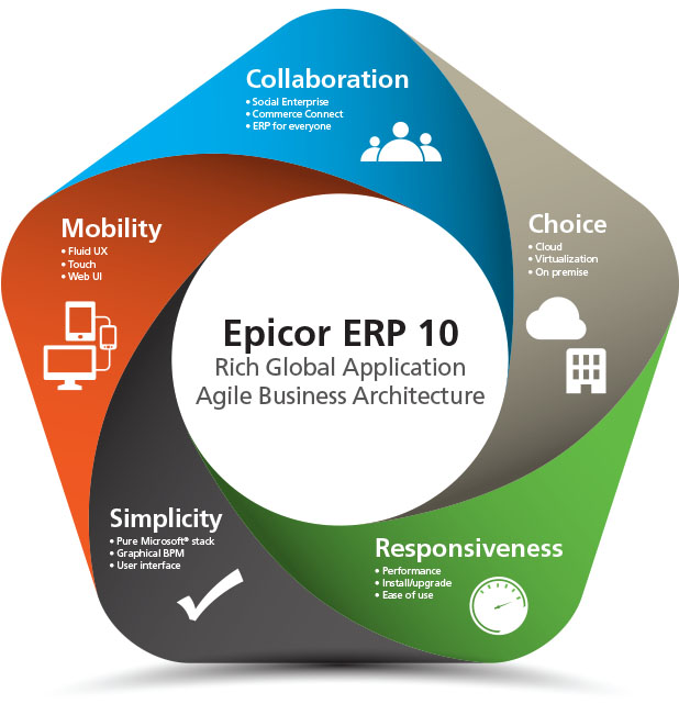 Epicor Erp Software Benefits Erp Consulting Crm