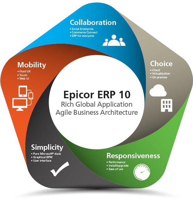 EpicorERP-5-Principles